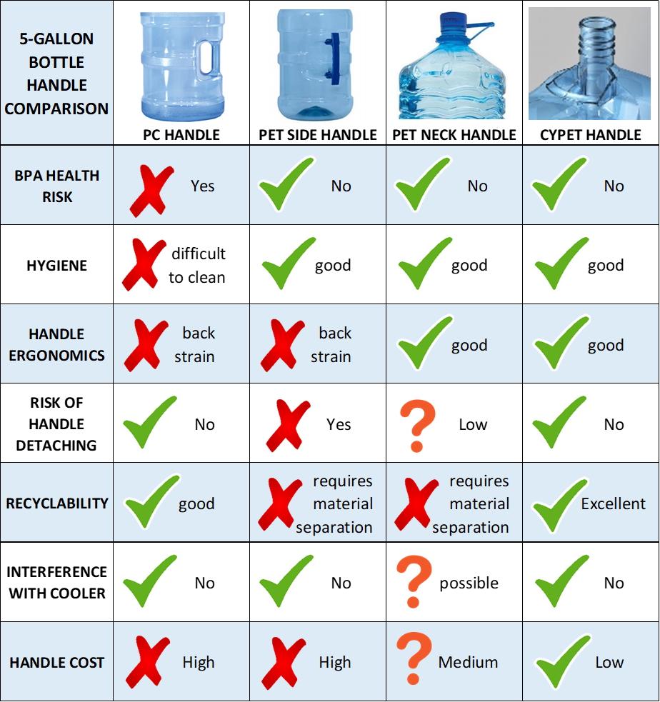 CYPET 5GLN Bottle Rigid in Mould Handle Comparison Table